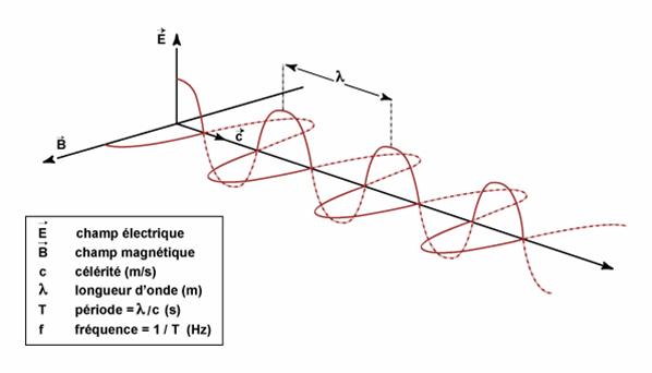 Calculs Atténuation (dB) et gain antenne (dB)