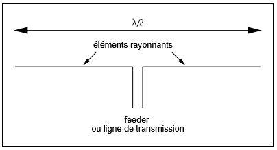 Baluns, Coupleurs en L, Pi, T, Transmatch, antenne asymétrique, long fil, L inversé, Késako ?