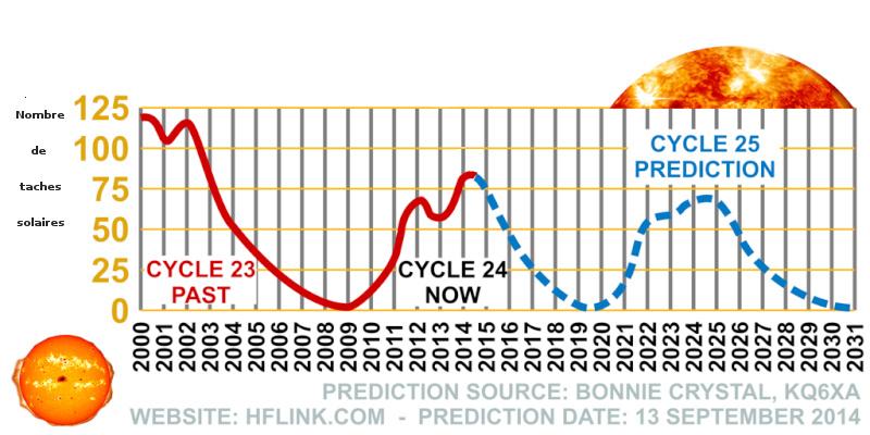 Propagation HF et activité solaire rapidement expliquées